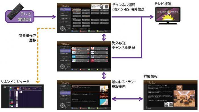 館内インフォ-画面構成